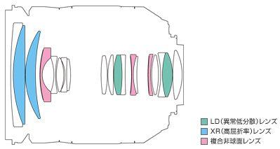 TAMRON SP AF17-50mm F/2.8 XR Di II VC LD Aspherical [IF] (Model B005NII) (ニコン用)