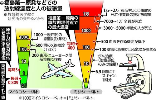 [図解] 放射線濃度と人の被曝量