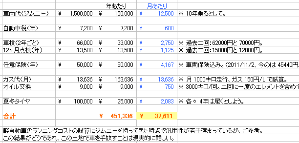 軽自動車の月間維持費 → 37611円