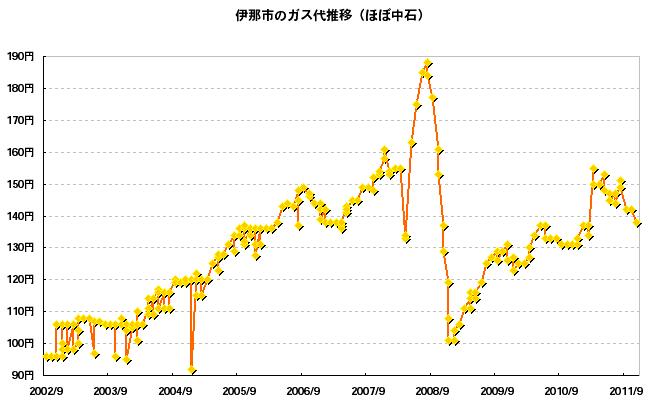 伊那市のガソリン料金推移(2002/9-2011/11)