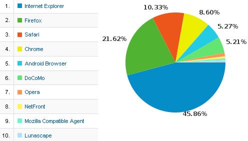 [アクセス解析] ブラウザランキング(2011/10/9-11/10)