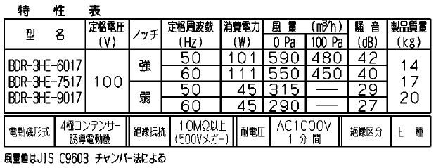 [換気扇の騒音値] BDR-3HE-9017(富士工業) → 27dB/40dB(弱/強)