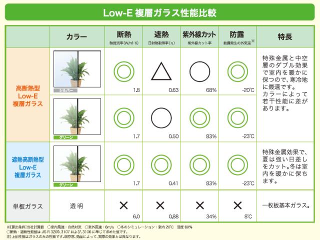 Low-E 複層ガラスの性能比較 → 遮熱高断熱型最強!