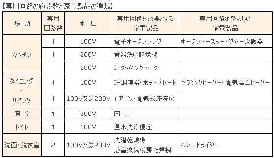 電気配線、未だ微調整中 - 2011/10/18(火)
