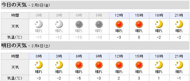 我が家の完成見学会の天気予報