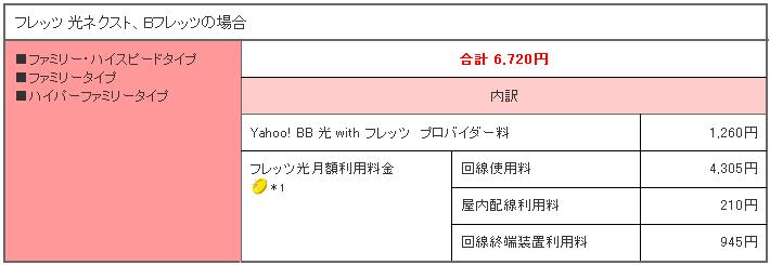 [回線の引越手続き] ADSL → *.+ 光 +.*(Yahoo! BB) - 2012/2/15(水)