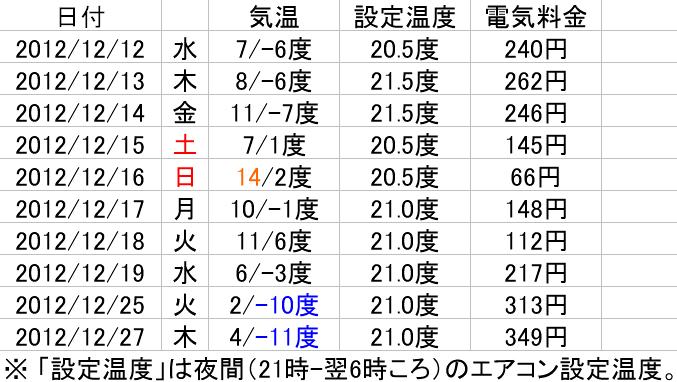 [高断熱高気密] エアコンを一晩運転させた場合の電気料金 - 2012/12/28(金)