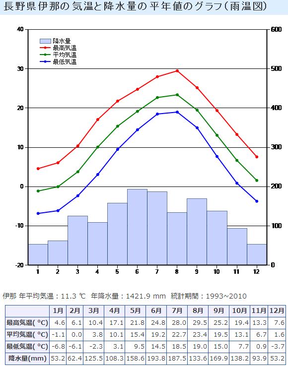 [家庭菜園] 伊那市の一年間の気温と降水量(雨温図)