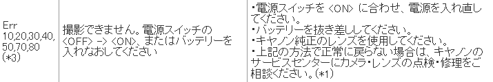 """Err 30 撮影できません。電源スイッチの <OFF/> → <on>、またはバッテリーを入れなおしてください"""" class=""""border"""" /><!-- http://cweb.canon.jp/e-support/faq/answer/eosd/46113-1.html --><br />※ なぜ最後の文に句点を省くか?</p> <p>この Err 30 はシャッター関連の不具合を示すものらしく、<br />その場合、修理費用(目安)は 15,100~22,700円だって (・A・`*)</p> <p><img src="""