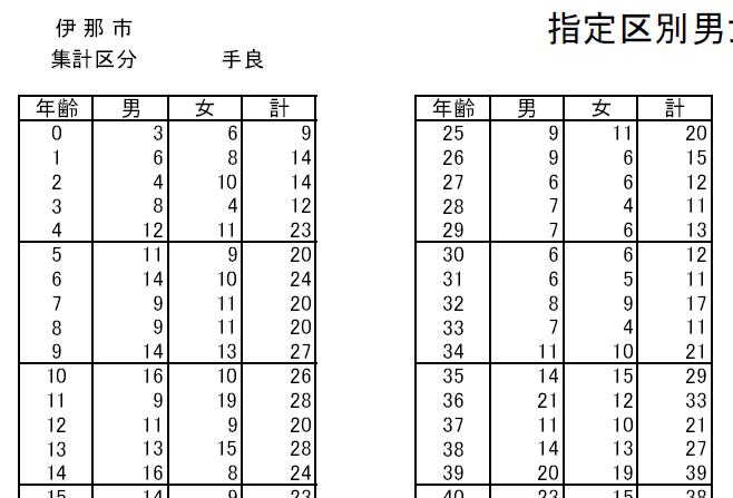 伊那市手良地区の年齢別人口(2015/4/1 時点)