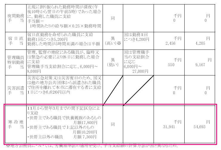 寒冷地手当 3194万円(伊那市役所)