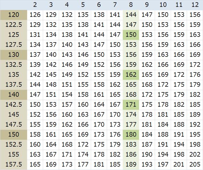 ベンチプレスMAX重量早見表(RM換算表)