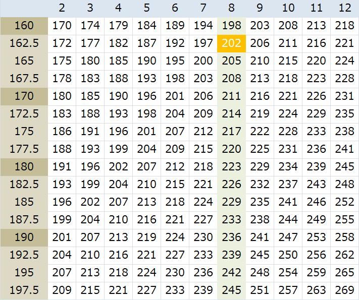 スクワットとデッドリフトMAX重量早見表(RM換算表)