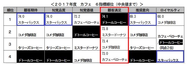 JCSI(日本版顧客満足度指数)
