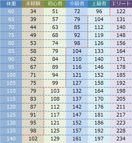 ベンチプレスの平均挙上重量(体重男女別)