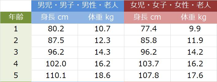 平均 体重 歳児 2