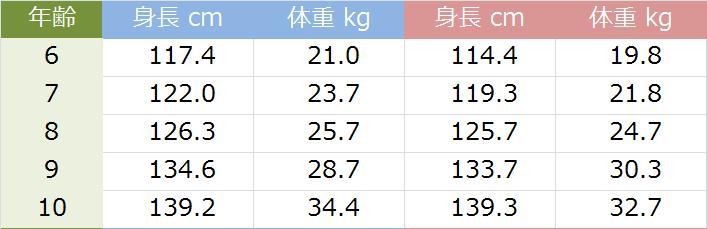 年齢別の平均身長と平均体重(男女別)